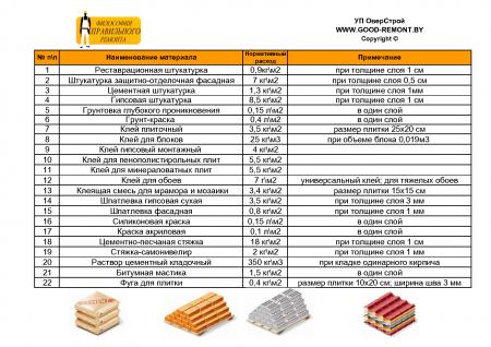 Расчет количества строительных материалов. Нормы расхода