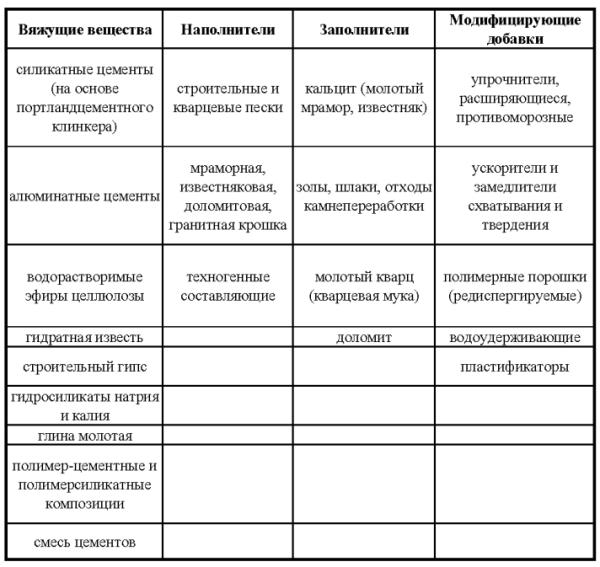Состав и классификация сухих строительных смесей