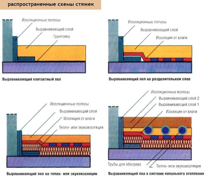 расценка на устройство полов керамзитобетоном