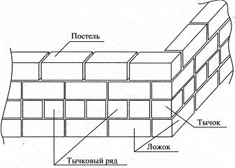 Кладка блока и кирпича: расценки, сметная стоимость работ